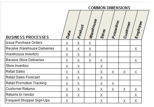 data warehousing  5  dimensional design process