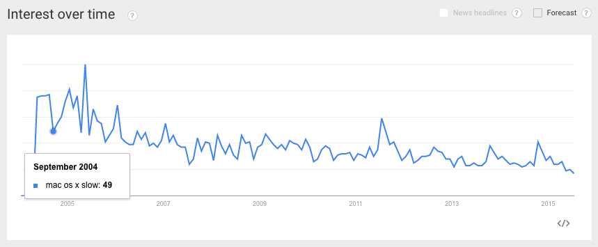 Google Trends Search for 'Mac OS X Slow'
