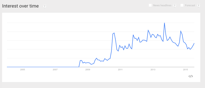 Searches for iPhone is Slow on Google