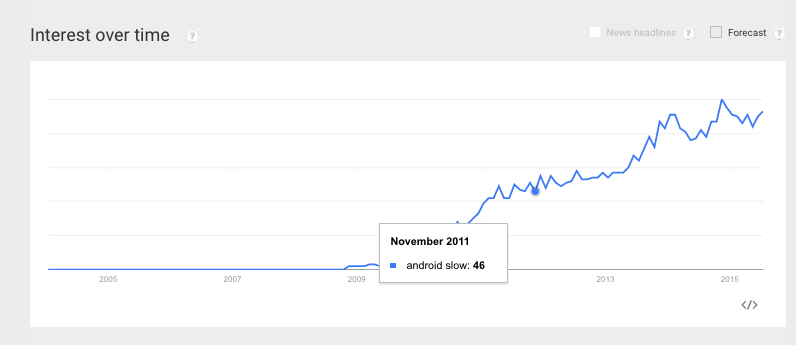 Android Phone is Slow on Google Trends