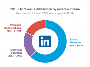 LinkedIn Earnings Q2 2015